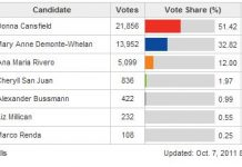 Etobicoke Centre Results