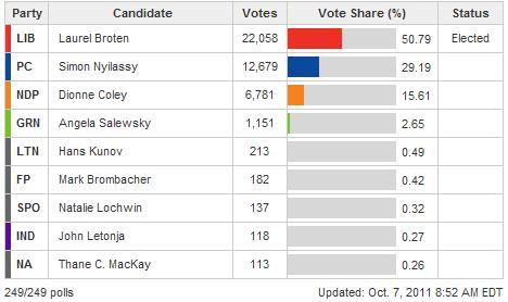 Etobicoke Lakeshore Results