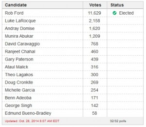 Etobicoke Ward 2 Results