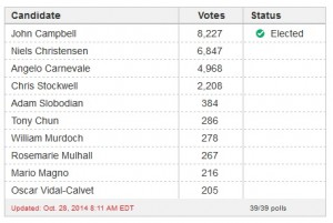 Etobicoke Ward 4 Results