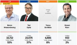 Etobicoke-Centre Results