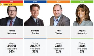 Etobicoke-Lakeshore Results