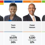 Etobicoke-North Results